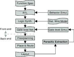 A Typical Flowchart Of Ic Design Download Scientific Diagram