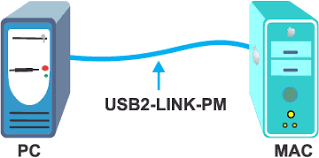 Transfer Data From Pc To Pc Usb 2 0 File Sharing Transfer Cable Windows 7 Bridge Pc Data Mac