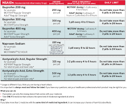 Nsaid Comparison Chart Adult Dosing Charts Get Relief Responsibly