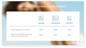 best size for instagram this is the highest performing image size on instagram