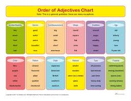 Grammar Chart Printables Order Of Adjectives Chart Printable Parts Of Speech Chart