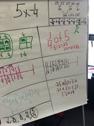 Multiplying Fractions By Whole Numbers Anchor Chart Student Work Students Exploring Multiplication Of Whole