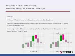 Piercing Line Candlestick Chart Pattern Dark Cloud Piercing Line And Engulfing Candlestick Patterns