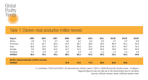 Global Poultry Trends 2013 Asia Produces One Third Of