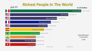 Top 10 Richest People In The World 1995 2019