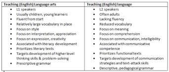 Child Vocabulary Development Chart Literature An A Z Of Elt