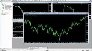 Mt4 Charting Platform Metatrader 4 Trading Platform Chart Menu And Timeframes