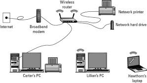 hardware needed for a wireless network dummies the basic wireless peer to peer network consists of these components