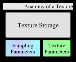 <b>Texture</b> - OpenGL Wiki