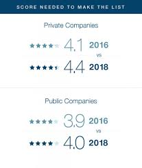 companies on this year s lists as with the last set of rankings were also markedly higher than those for companies across all of glassdoor generally