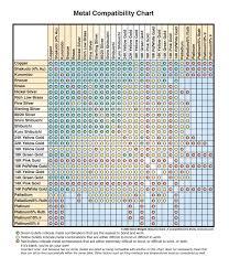 Metal To Metal Compatibility Chart Metallurgical Theory For Mokume Gane Steven Jacob