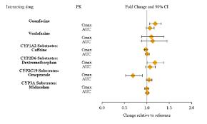 Vyvanse Mg Chart Vyvanse Lisdexamfetamine Dimesylate Side Effects