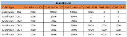 Fiber Optic Cable Distance Chart Fiber Optic Cabling Types Online Computer Tips