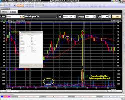 Chart Saham Online Online Trading Saham Chart 3 Menit Etrading