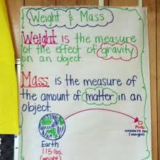 Mass Anchor Chart Weight Vs Math Anchor Chart Science Anchor Charts 6th