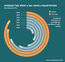 Smartphone Addiction In 5 Charts Raconteur