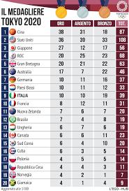 Più Veloce Medagliere Olimpiadi 2021 Italia Oggi