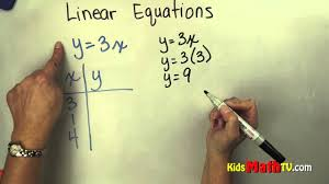 learn how to solve linear equations math for 5th 6th 7th grades you