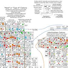 Science Visualized • AN EARTH SCIENTIST'S PERIODIC TABLE The ...