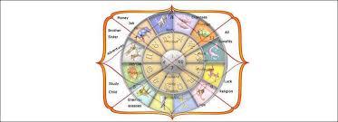 Nakshatra Animal Chart In Tamil Why Krishna Was Born In Rohini Nakshatra Truthstar