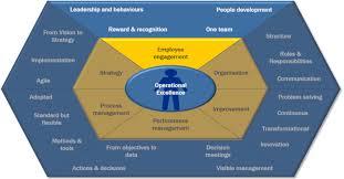 Employee Engagement Excellence Leadership Development