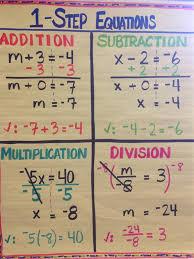 Division Steps Anchor Chart Algebra 1 Anchor Charts Www Bedowntowndaytona Com