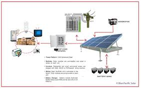 solar inverters solar inverter grounding photos of solar inverter grounding