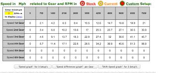 Honda Grom Sprocket Chart Honda Gear Chart Related Keywords Suggestions Honda Gear