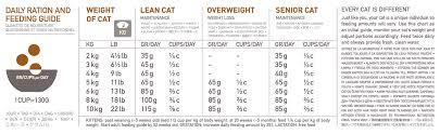 Orijen Cat Kitten Food High Protein Grain Free