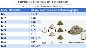 Cement Ratio Chart Brief Overview Of Concrete Mix Ratio Engineering Feed