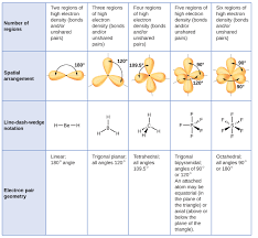 Bonding Comparison Chart Credible Molecular Gemoetry Chart Geometry Notation Chart