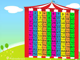Index Of Learning Objects 100s Chart Counting By Nines Images