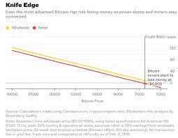 Zcash Difficulty Chart Monero Explorer Blockchain Zcash Difficulty Increase