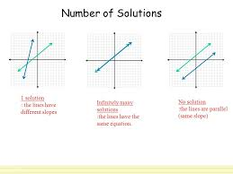 number of solutions 1 solution the lines have diffe slopes infinitely many solutions the