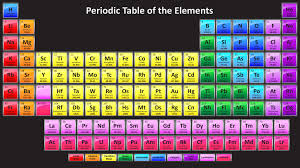 Periodic Table with 118 Elements - Science Notes and Projects