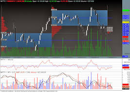 Nifty Volume Profile Charts Nifty Pains Pleasures Nifty Future Volume Profile Chart
