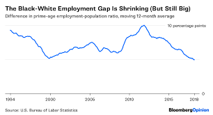 Black Unemployment Is At An All Time Low But Theres A Catch