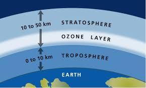ozone layer depletion pmu course blog scientists have discovered that harmful emissions account for much of the damage in the atmosphere and that the ozone layer is being increasingly thinned by