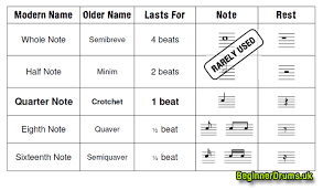Percussion Note Chart Drum Note Lengths And Names Beginner Drums Guide