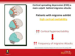 migraine depression