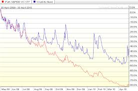 Vxx 10 Year Chart Chart Of The Week Vxx Vs Vix Seeking Alpha