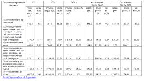 Реферат Динамика налоговых доходов федерального бюджета Реферат Динамика налоговых доходов федерального бюджета