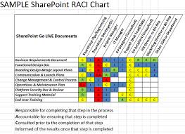 How To Make A Raci Chart In Excel Download Raci Matrix Template Xls For Project Management