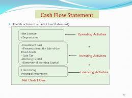 Create Cash Flow Diagram Excel Cash Flow Formula Diagram Best Secret Wiring Diagram