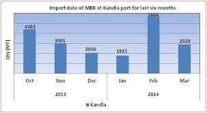 Mek Price Chart Methyl Ethyl Ketone Weekly Report 26 April 2014 25 Apr 14