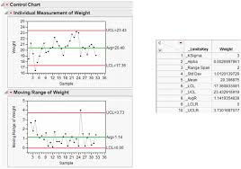 shewhart control charts saving and retrieving limits jmp 13