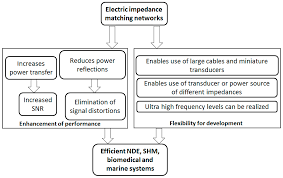 Electronics Free Full Text A Review Of Electric