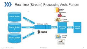 big data architecture technology and platforms