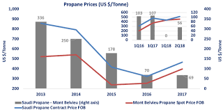 Propane Price Chart Gas Shipping Shiponomics Everything Related To Maritime