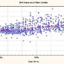 microsoft stock figure 10 black scholes pricing error of microsoft stock c market